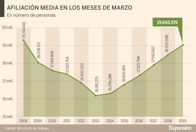 El paro registrado desciende durante marzo en 146 personas en Navarra