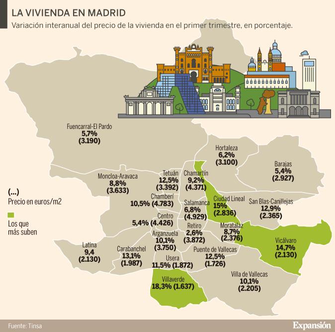 Costo de vida madrid 2019