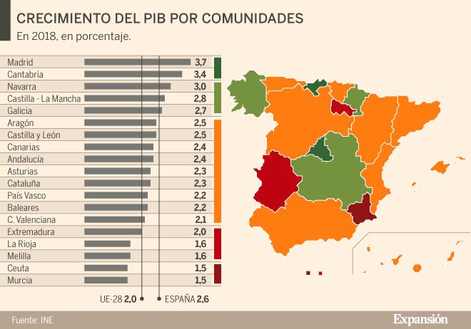 Madrid, Cantabria y Navarra lideran el crecimiento económico en 2018