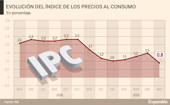 País: Según el Indec, la inflación de mayo fue de 3,1 %
