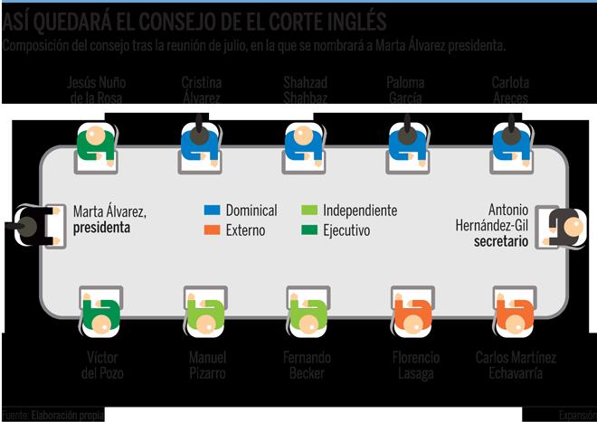 Así quedará el consejo de administración de El Corte Inglés tras su reunión de julio, en la que se nombrará presidenta a Marta Álvarez.