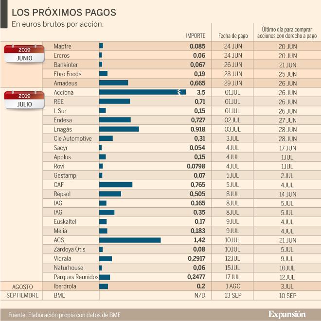 Repsol Sabadell Y Ence Líderes En Dividendo Mercados