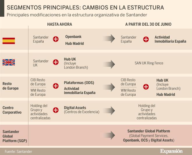 El Santander agrupa sus servicios digitales