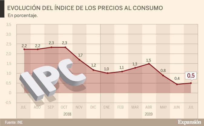 El IPC sube una décima en julio por los alimentos y las bebidas