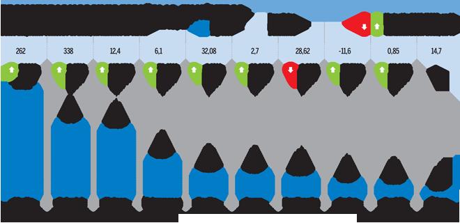 Las inmobiliarias españolas ganan un 13% menos pese a disparar las ventas