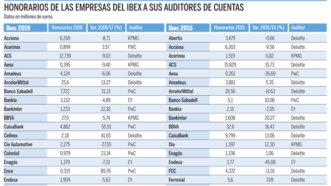 PwC y KPMG ingresan siete veces más por auditar al Ibex que