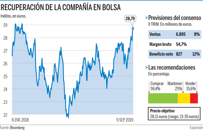 Inditex cierra su mejor primer semestre con un 10% más de ganancias
