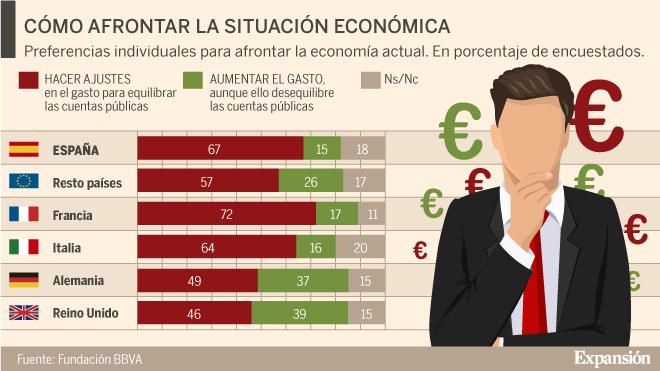 Los españoles, a favor de realizar ajustes económicos y se declaran de centro
