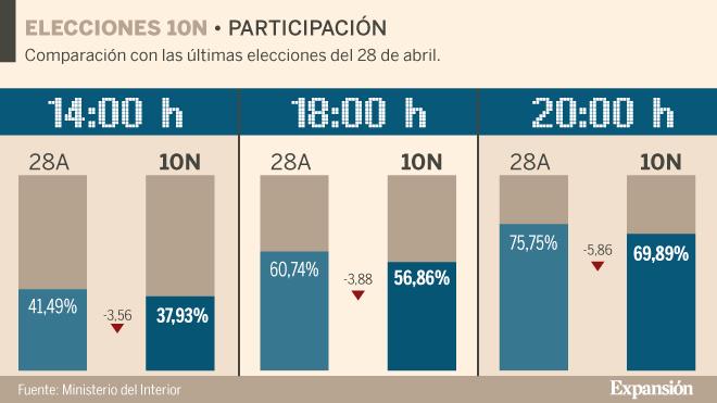 Resultados de las elecciones generales: La pírrica victoria del PSOE dificulta aún más la gobernabilidad