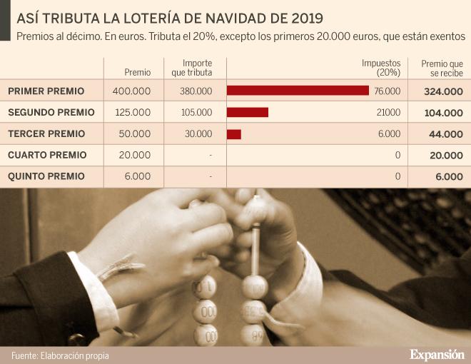 Lotería de Navidad 2019: ¿Cuántos impuestos tengo que pagar si me toca el Gordo?