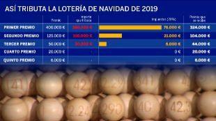 ¿Cuánto dinero se queda Hacienda del Gordo de la Lotería?