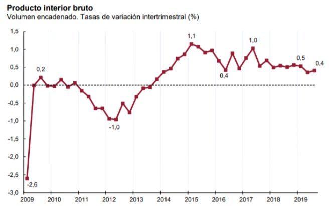 La economía española creció un 0,4% en el tercer trimestre