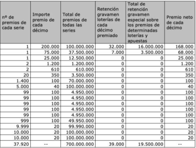 Lotería del Niño 2020: ¿cuántos impuestos debe pagar si su décimo es premiado?