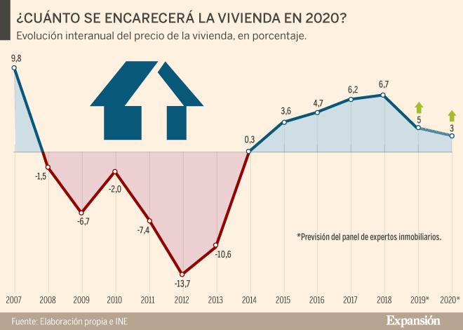 Evolution des prix à Malaga en 2020