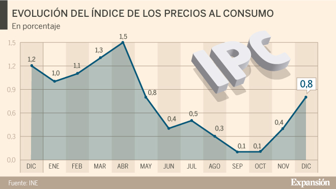 Esta tarde el INDEC dará a conocer la inflación de diciembre
