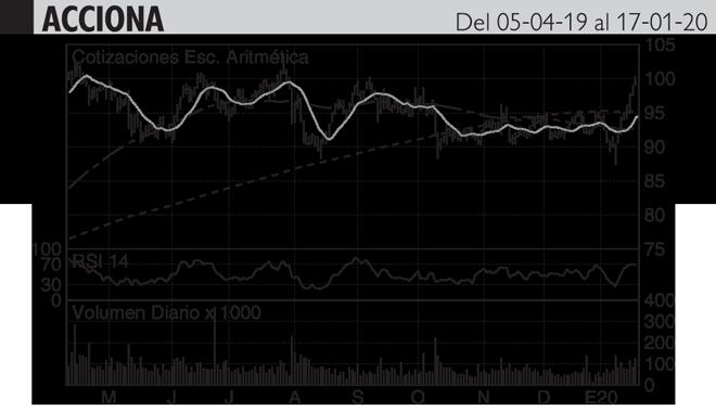 <strong>Análisis Hódar: Ha escalado en vertical desde los 90 hasta...