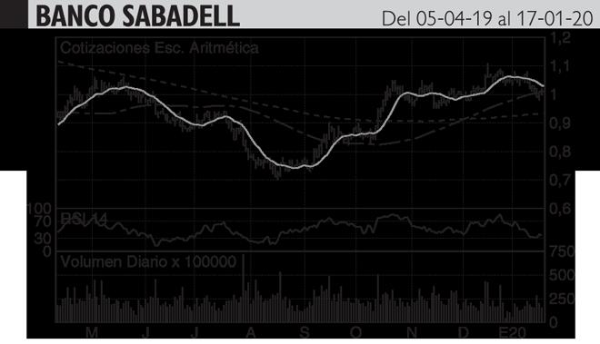 <strong>Análisis Hódar: Vuelve a amenazar la cota de un euro con un...