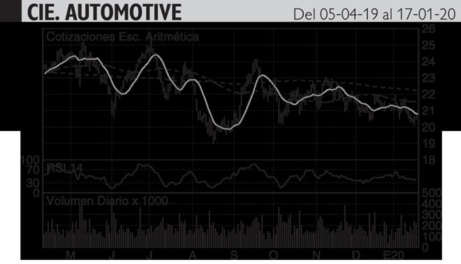 <strong>Análisis Hódar: La curva de precios sigue bajando mientras...