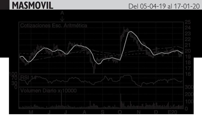 <strong>Análisis Hódar: Ha rebotado desde los 19 euros, pero...