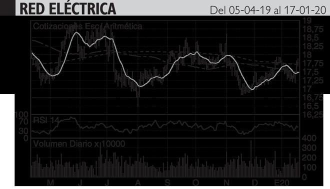 <strong>Análisis Hódar: El soporte de los 17,3 euros ha vuelto a...