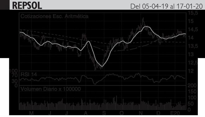 <strong>Análisis Hódar: Los 14,5 euros vuelven a oponer resistencia...