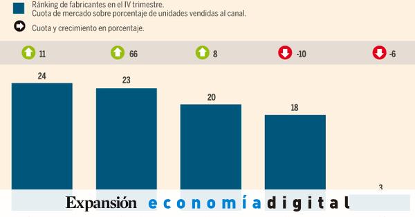 Xiaomi amenaza el liderazgo de Samsung en España