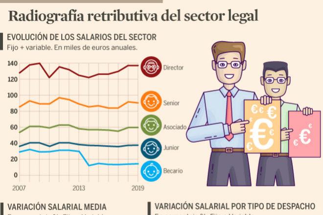 Los bufetes congelan el salario: el sueldo de los abogados crece por debajo del 1%