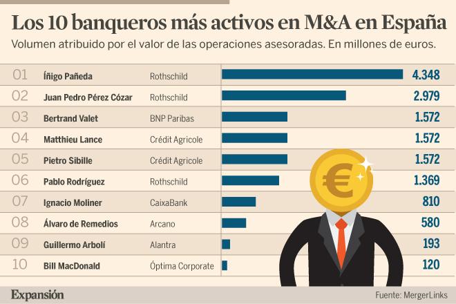 Íñigo Pañeda y los banqueros de Rothschild arrasan en la banca de inversión...