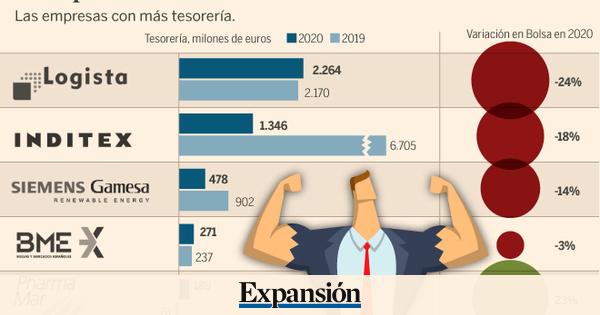 Photo of Los valores con más músculo financiero para afrontar la crisis del coronavirus