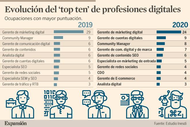 Estas son las profesiones digitales de éxito mejor pagadas