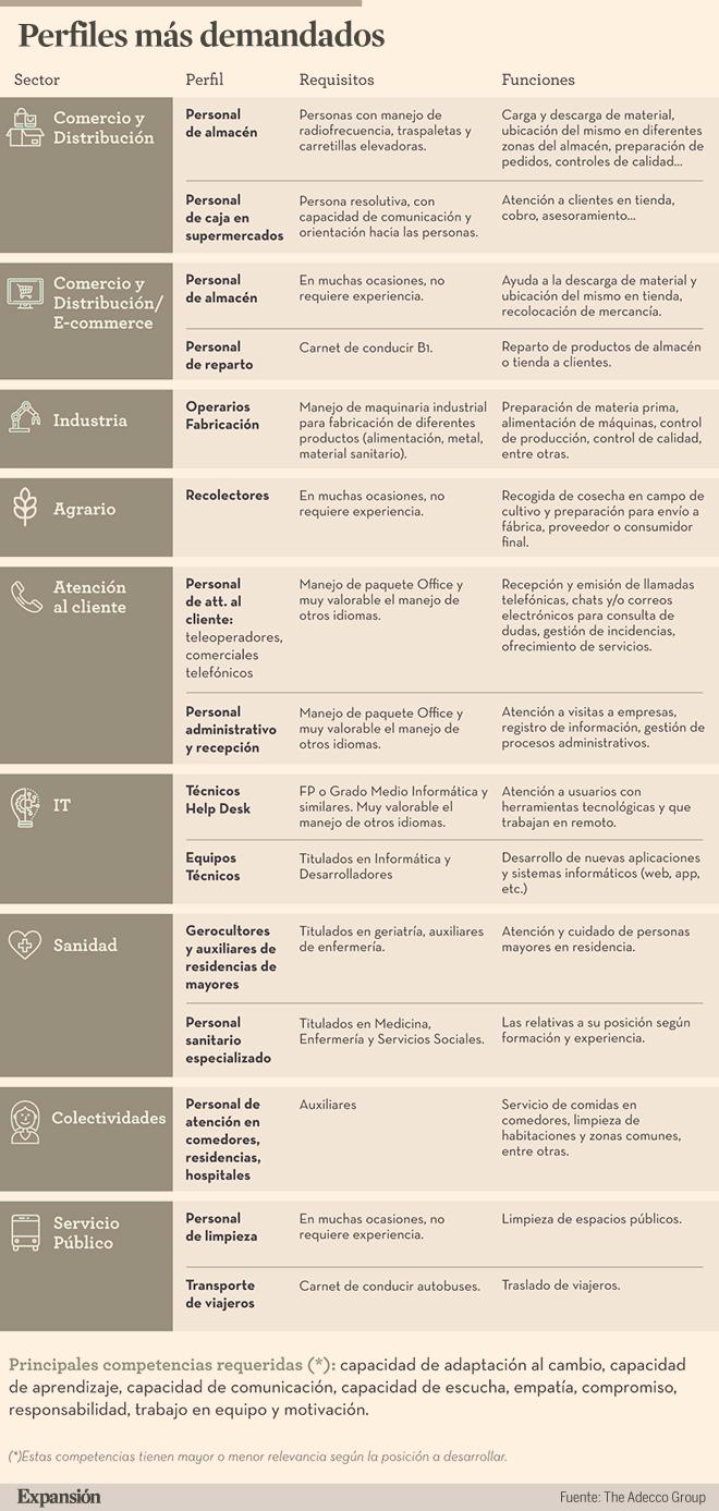 Los 15 perfiles que están contratando las empresas