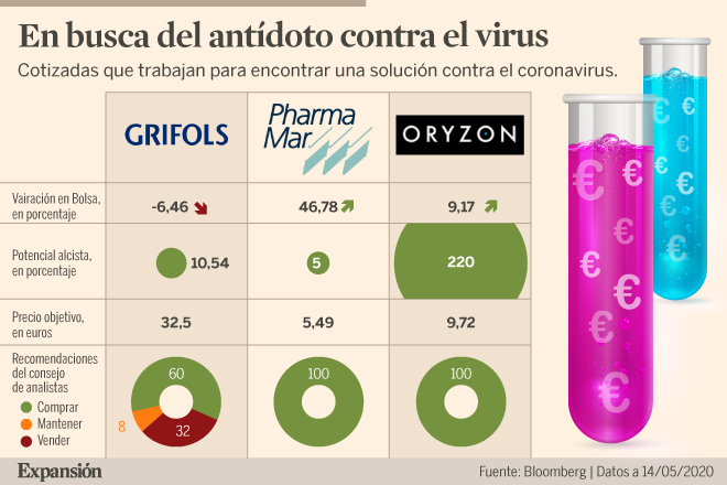 Valores españoles para proteger la cartera y contribuir a acabar con el coronavirus