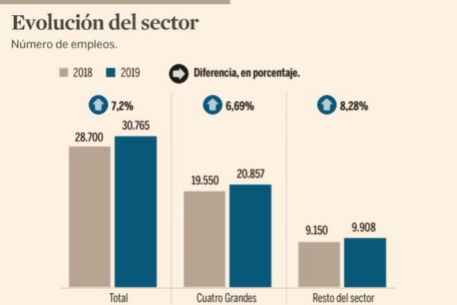 Qué auditoras crean empleo y cuánto en España