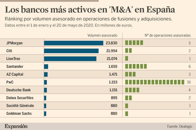 Telefónica y Tabacalera dan alas a JPMorgan, Citi y AZ Capital en banca de inversión