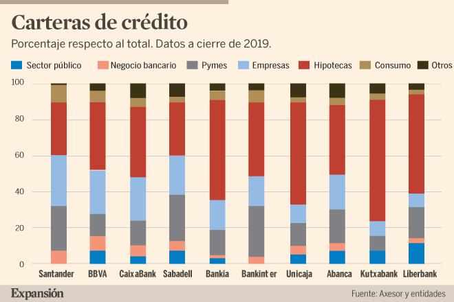 ¿Cuáles son los bancos más expuestos al coronavirus?