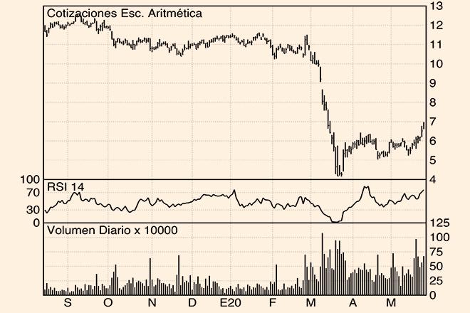 Los Charts de Hódar: Applus, ArcelorMittal y CaixaBank