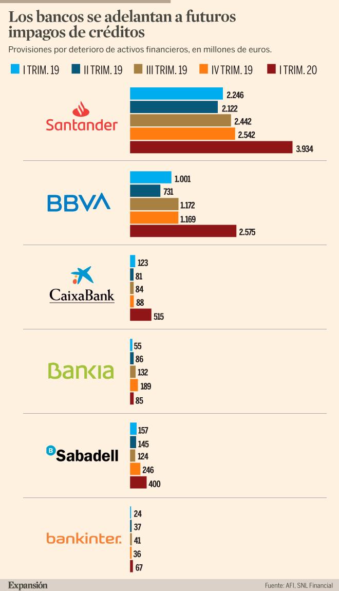 La hora de los bancos