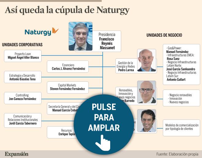 Así es el nuevo organigrama de Naturgy