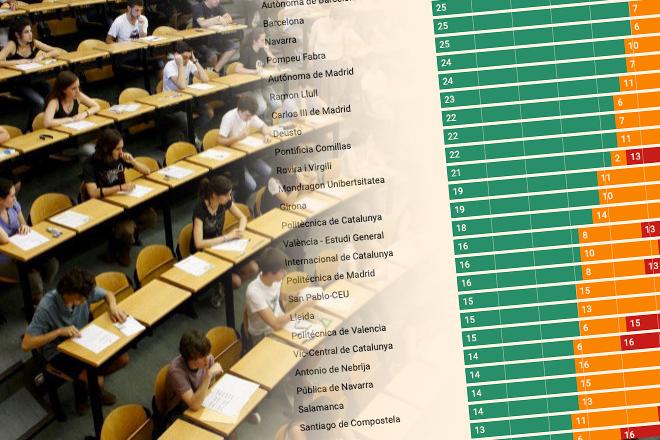 Cinco comunidades autónomas concentran las universidades con mejor rendimiento