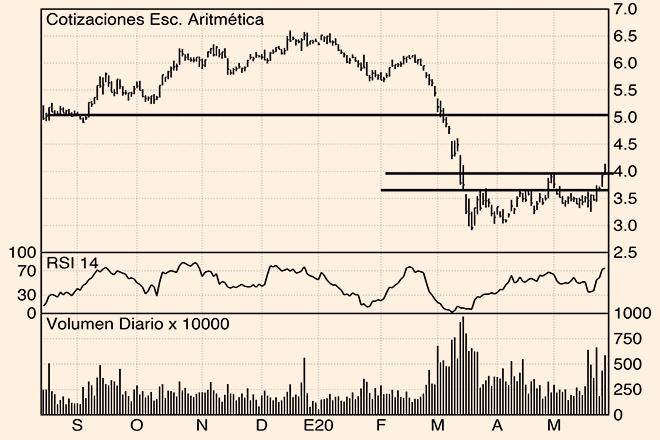 Los Charts de Hódar: Bankinter, Catalana Occidente y Amadeus