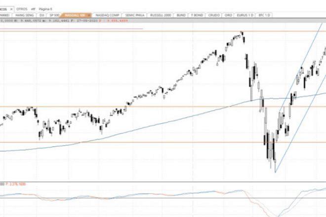 Videoanálisis técnico: Los bancos centrales eliminan el pesimismo