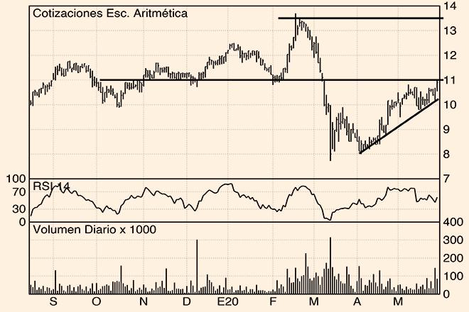 Los Charts de Hódar: Fluidra, BBVA e Inditex