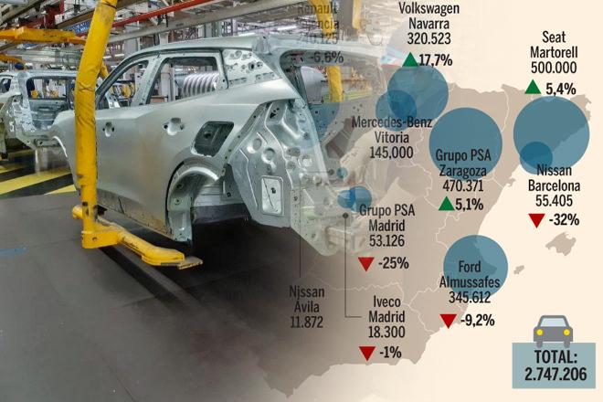 Así es el mapa español de las fábricas de coches