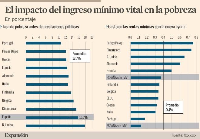 El gobierno español aprueba el ingreso mínimo vital