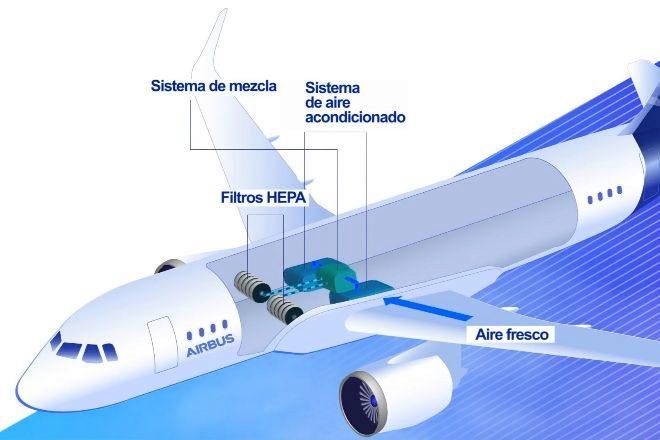 Airbus explica por qué es seguro viajar en aviones a pesar del coronavirus