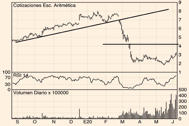 Los Charts de Hódar: IAG, Santander y BBVA