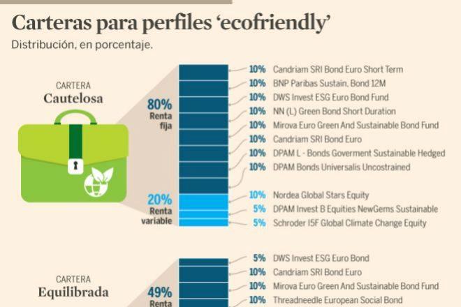Tres carteras 'ecofriendly' para los preocupados por el Medio Ambiente