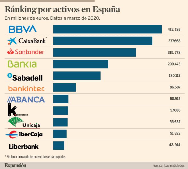Los bancos vuelven a hablar de fusiones | Banca