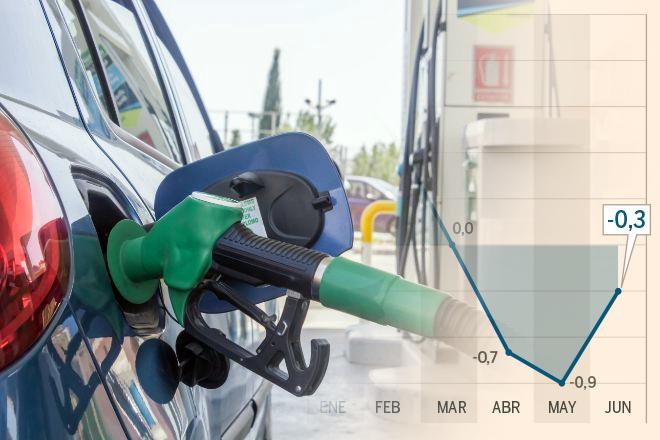 El IPC modera su caída al -0,3% por el alza de los carburantes