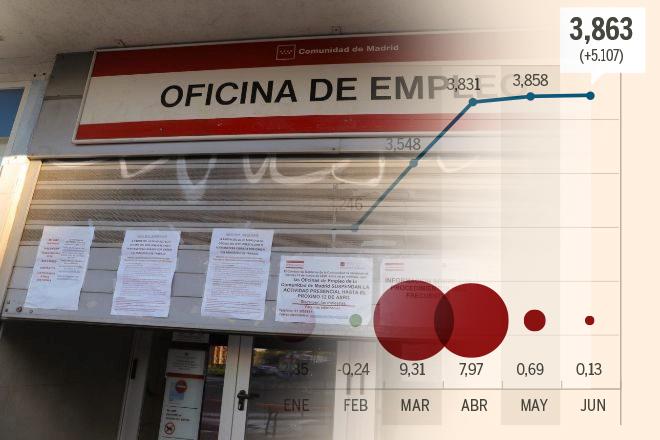 El paro registrado sube en junio en 5.107 personas y 1,1 millones de empleados salen del ERTE